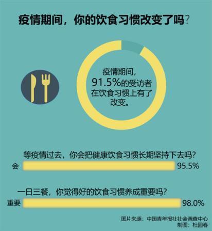 肉食煮透、少吃生冷……疫情期间九成受访者改变了饮食习惯