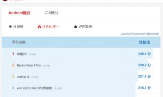 安兔兔3月安卓手机性价比榜公布,魅族16T榜上有名!