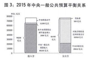 2015年中国中央预算