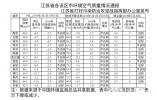 ?江苏最新空气质量发布!这6个设区市PM2.5浓度降幅达标