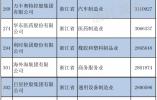 92家浙企入围中国民营企业500强榜单!还有两份榜单也很…