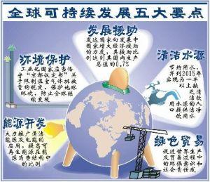 人口 资源 环境可持续发展_海洋资源可持续发展