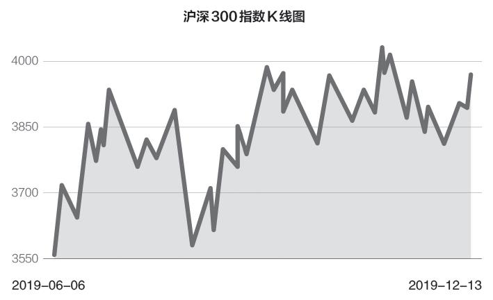 沪深300指数三大期权12月23日齐上市 全部采用做市商制