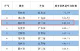 温州位列第三!中国地级市品牌百强出炉