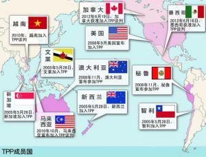 tpp成员国