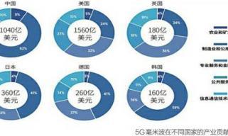 """中国 5G 今年将继续""""加速""""领跑:贡献全球70%的5G连接"""