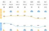 最高33℃ 今天出门记得防暑防晒!宁波明天有降雨