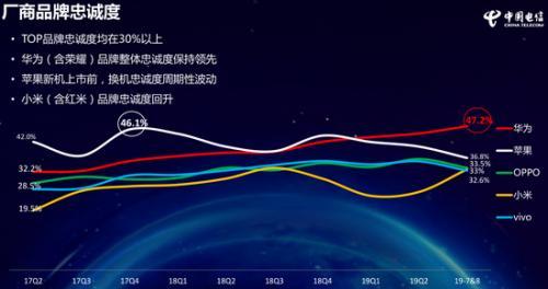 中国电信报告:手机用户满意度创新高 5G消费热情高
