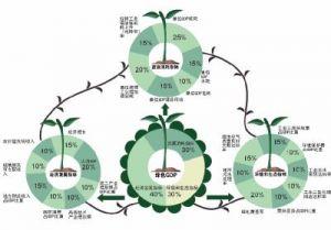 可持续发展与绿色gdp_绿色发展图片gdp