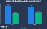 山东职场人最新跳槽报告:薪酬不再是主要因素 女性跳槽人数增多