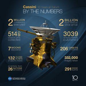 卡西尼号任务过程