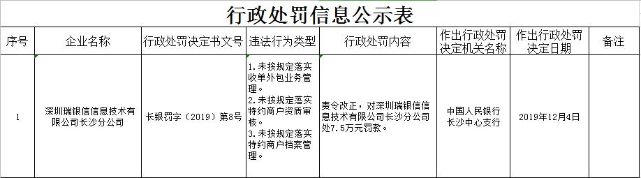 瑞银信再违法收央行年内第4张罚单 3年共被罚10次