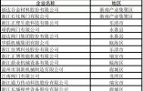 省级隐形冠军温州再添13家 企业数量居全省第二