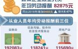 杭州发布2019年人力资源市场工资指导价