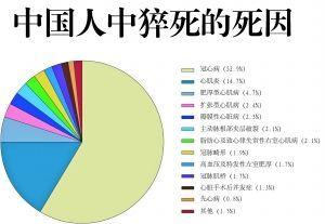 中国人猝死的原因