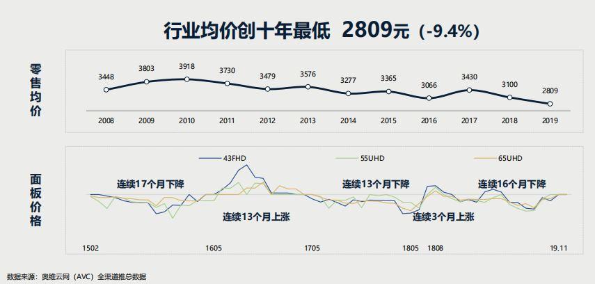 2019年中国彩电市场持续低迷 零售额同比下降11.2%创十年最低