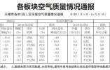 今年前十月各板块空气质量情况通报 梁溪新吴PM2.5未达标