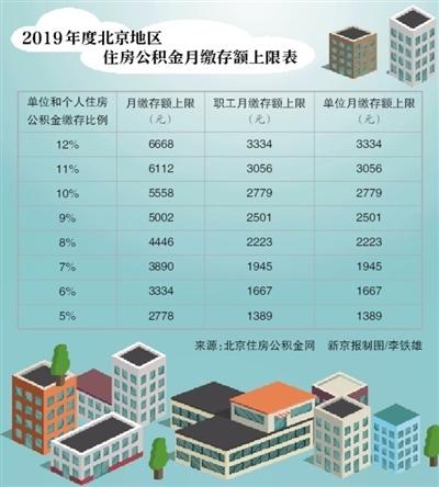 北京住房公积金月缴存基数上限调为27786元
