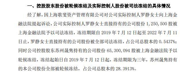 危机发酵:博信股份实控人罗静1600万市值股票被冻结!
