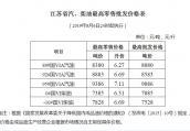油价每升降6分钱 江苏92号汽油下调至6.69元/升