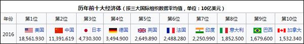 2106年前十大经济体GDP数据(取世界银行、国际货币基金组织、联合国统计署平均值)