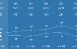 天气大变脸!东营未来几天天气是这样的!