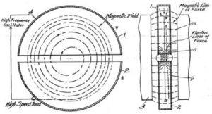 1934年  劳伦斯 回旋加速器 原理