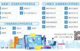 2019年山东政务公开第三方评估结果揭晓 潍坊名列16市首位