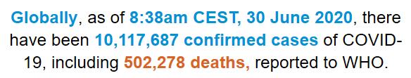 世卫组织:全球新冠肺炎确诊病例超过1011万例 死亡超过50万例