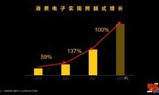 展锐消费电子业务迎跨越式增长 将坚持5G+4G协同发展