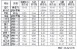 新一期民生商品价格监测信息 本期青菜价格跌幅较大