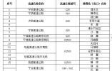 1月30日0时起南京这18个高速出口临时管控