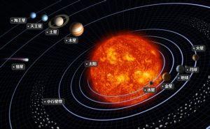 太阳系结构图